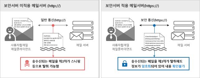보안서버 미적용 메일서버 (http://)